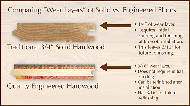 Hardwood Vs Laminate Flooring Gallery